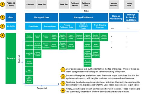 Agile Advanced Product Po User Story Mapping Cover Png 1412 215 925 User Story Mapping User Story Template Excel
