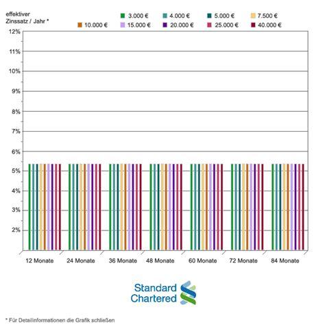 standard chartered bank frankfurt standard chartered bank informationen