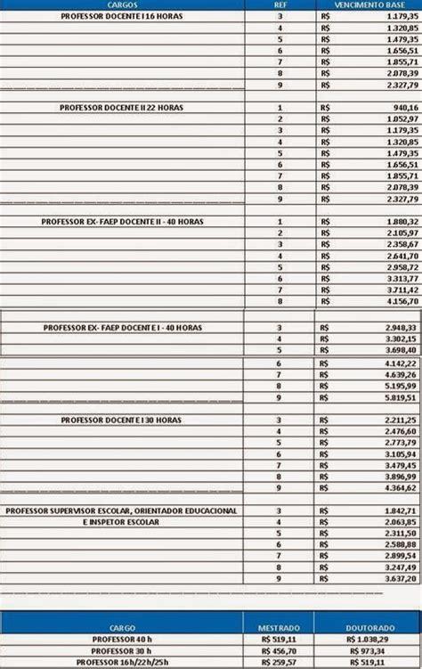 reajuste salarial rj 2016 confira a tabela dos salarios do magist 233 rio no rj em 1 186