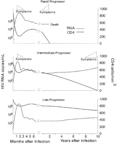 general pattern of history figure 1 predictors of disease progression in hiv