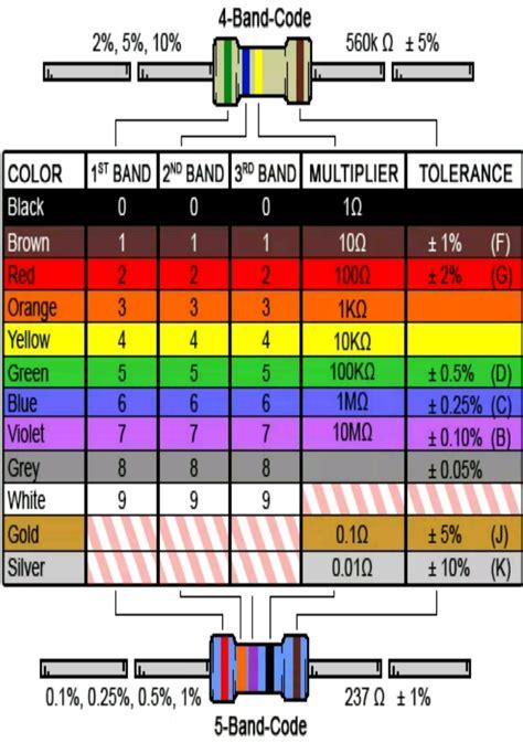 resistor warna resistor warna hijau 28 images resistor science technology suwardana resistor resistor 2