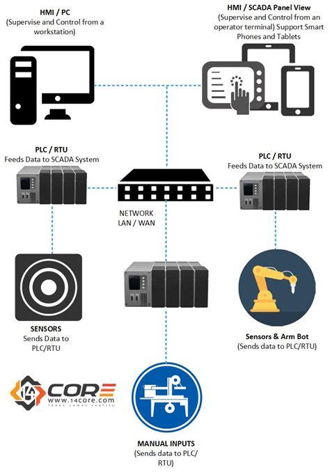 scada system wiring diagram goodman contactor wiring