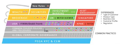 kyc for banks pegasystems new client lifecycle management application