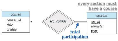 er diagram participation entity relationship model ml wiki