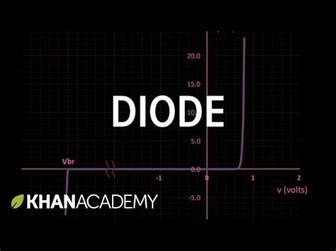 zener diode khan academy 28 images special purpose diode special purpose diode zener diode