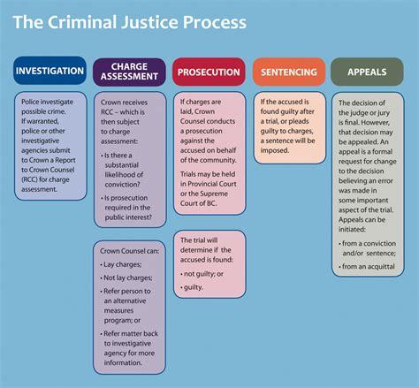 criminal justice process flowchart charles diagram charles free engine image for user