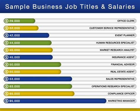 Mba Marketing Entry Level Salary by The Difference Between Business Administration And