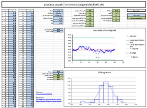 Six Sigma Excel Templates by Process Capability Free Excel Template Lean Six Sigma