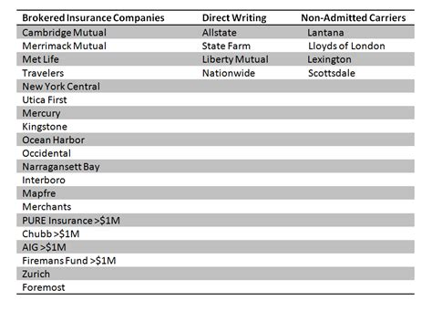 which insurance companies are writing home insurance in