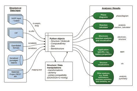 python tutorial data structures pymatgen 2 9 0 python package index