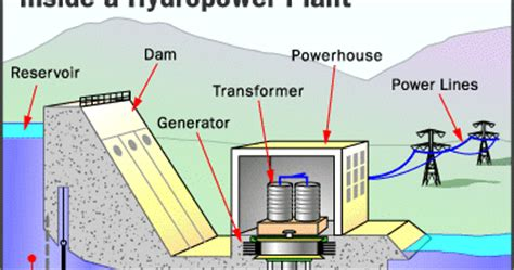 website structure diagram generator noneed hydro power plant diagrams