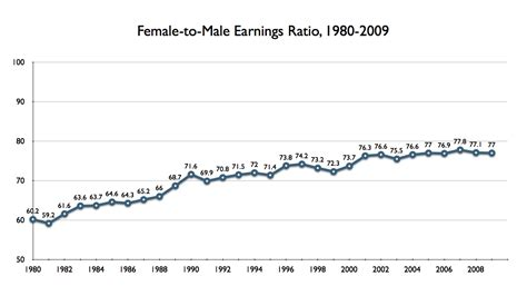 ratio of men to women in the united states ratio of men to women in the united states