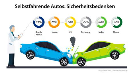 Selbstfahrendes Auto by Selbstfahrende Autos Konsumenten Sind Noch Skeptisch