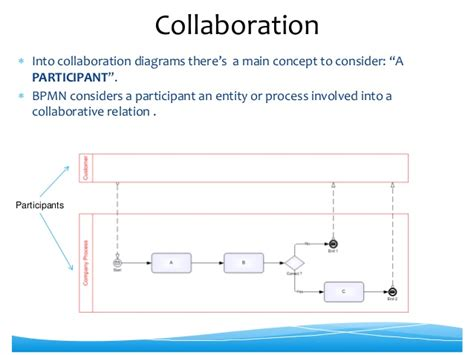 bpmn vs sequence diagram bpmn collaboration diagram images how to guide and refrence
