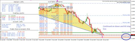 pattern day trader australia xin s independent currency trading for 4 15 2016 a slow