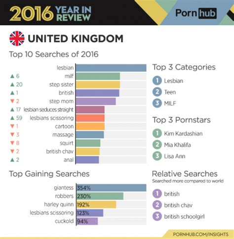 Top Searches by Giantess And Surges In Popularity Among Brits