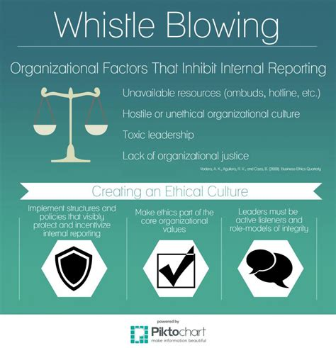 Whistle Blower image gallery ethics whistleblower