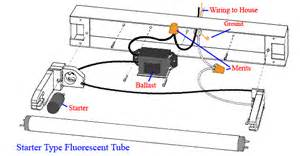 Troubleshooting Fluorescent Light Fixture Florence Lights Wiring Lights Free Printable Wiring Diagrams