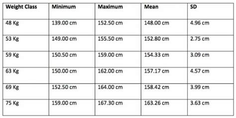 Cqs Topic What Is The Height Weight Shape by Strong Is As Strong Does Your Ideal Weightlifting Weight