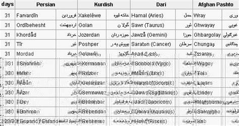 Iranian Calendar The Iranian Calendar