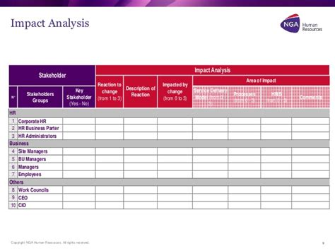 change impact assessment template workday change management