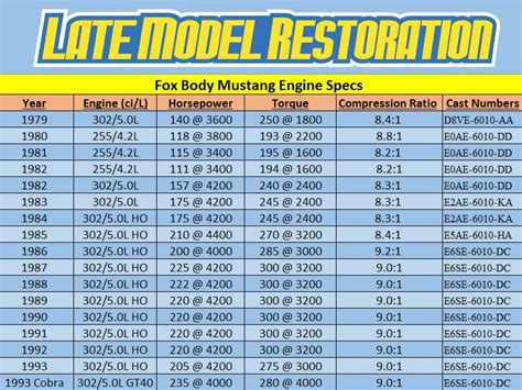 who is the actress in the torque ratio liberty mutual fox body mustang 5 0 engine specs