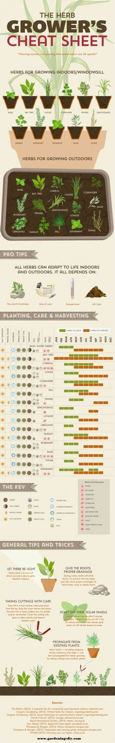herb grower s cheat sheet 1000 images about tools on pinterest hidden doors magnetic knife holders and wood stoves