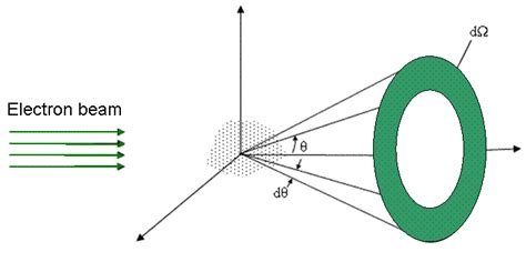 electron scattering cross section cross section of elastic scattering of electrons