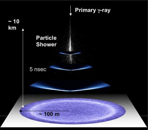 born rad meaning cherenkov radiation is a type of electromagnetic radiation