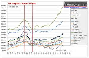cheapest home prices in us uk house prices 2015
