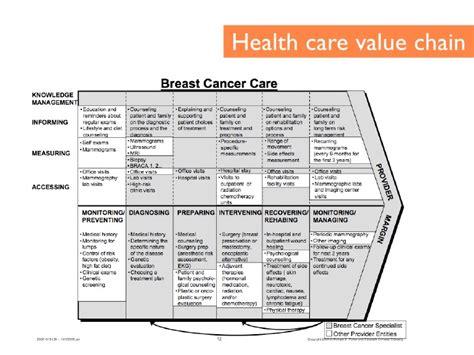 Health care value chain