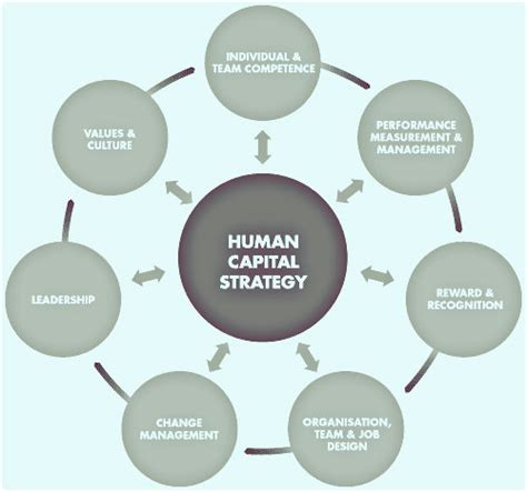 Mba Human Capital Competitin by Leadership Chatham Business Insight