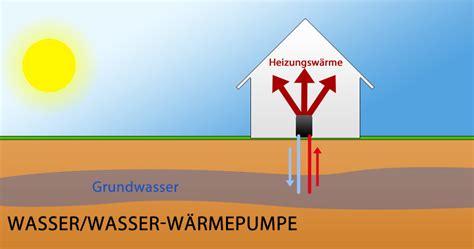 Heizung Wasser Nachfüllen Wie Oft by Luft Wasser W 228 Rmepumpe Was Spricht F 252 R Und Gegen Die