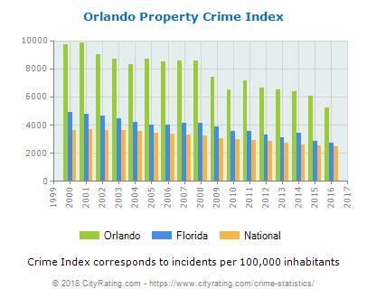 Orlando Crime Orlando Crime Rates Orlando Crime Prevention Orlando Crime Statistics Florida Fl Cityrating