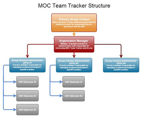 moc team tracker the american board of radiology