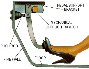 Hydraulic Brake System Of A Car Industry Mart Simple Hydraulic Machines