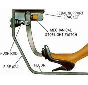 Hydraulic Car Brakes