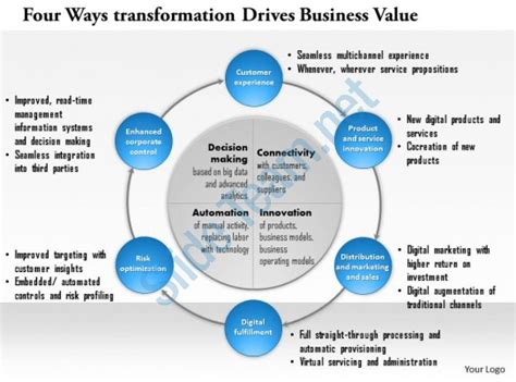 Four Ways Digital Transformation Drives Business Value Powerpoint Presentation Slide Template Digital Transformation Plan Template