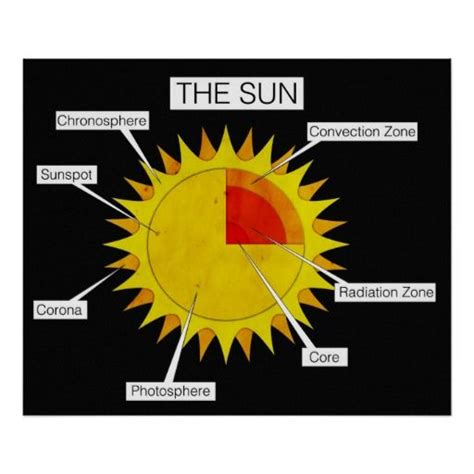 22 best images about sun lessons on models