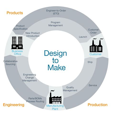 design management meaning product lifecycle management plm software