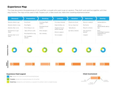 customer experience mapping template 10 most interesting exles of customer journey maps