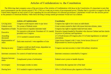 Articles of Confederation vs Constitution   Democratic