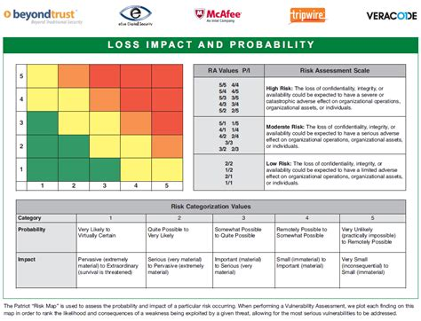 vulnerability assessment template free risk assessment
