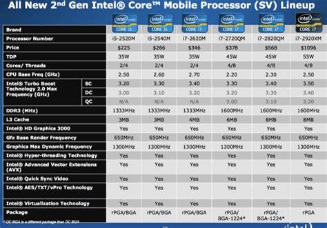 intel mobile cpu list nuevos intel i3 i5 e i7 procesadores para 225 til