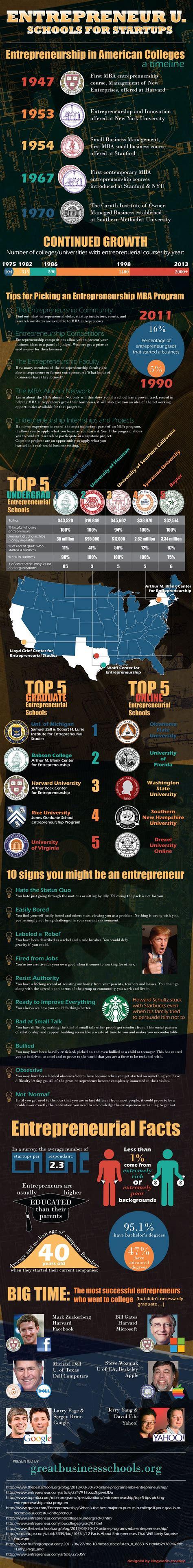 Top Mba Colleges For Entrepreneurship by Entrepreneur U Schools For Start Ups