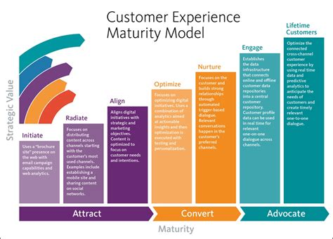 customer experience vs customer engagement a where is your marketing in the customer experience