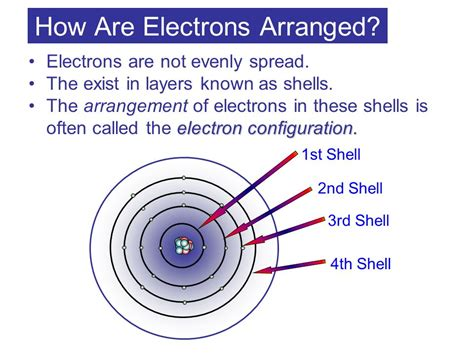 electron arrangement ppt video online how are electrons arranged ppt video online download