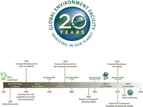 iisd rs  fortieth meeting   global environment facility council highlights  monday