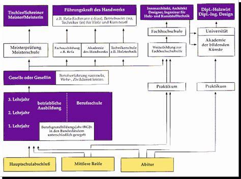 Lebenslauf Muster Berufenet Innenarchitektur Ausbildung Ragopige Info