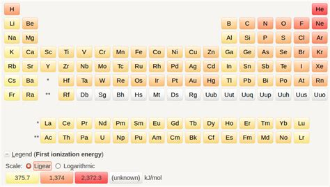 6 5 periodic variations in element properties chemistry